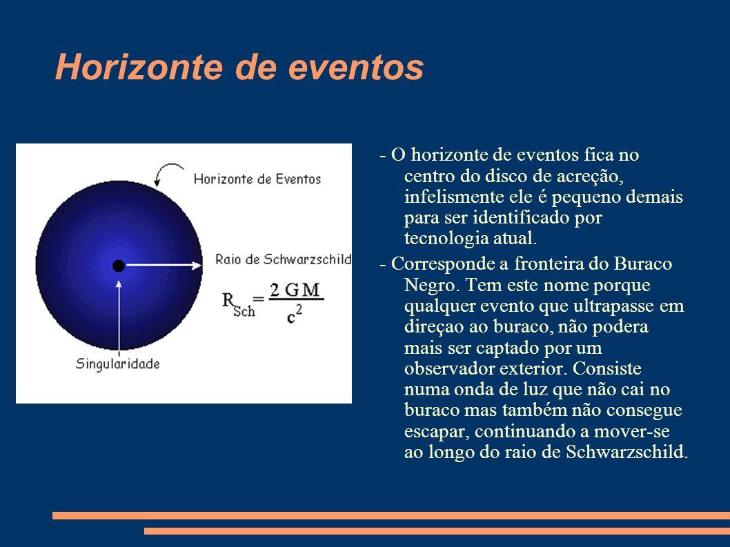 Horizonte de eventos - O horizonte de eventos fica no centro do disco de acreção, infelismente ele é pequeno demais para ser identificado por tecnologia atual.