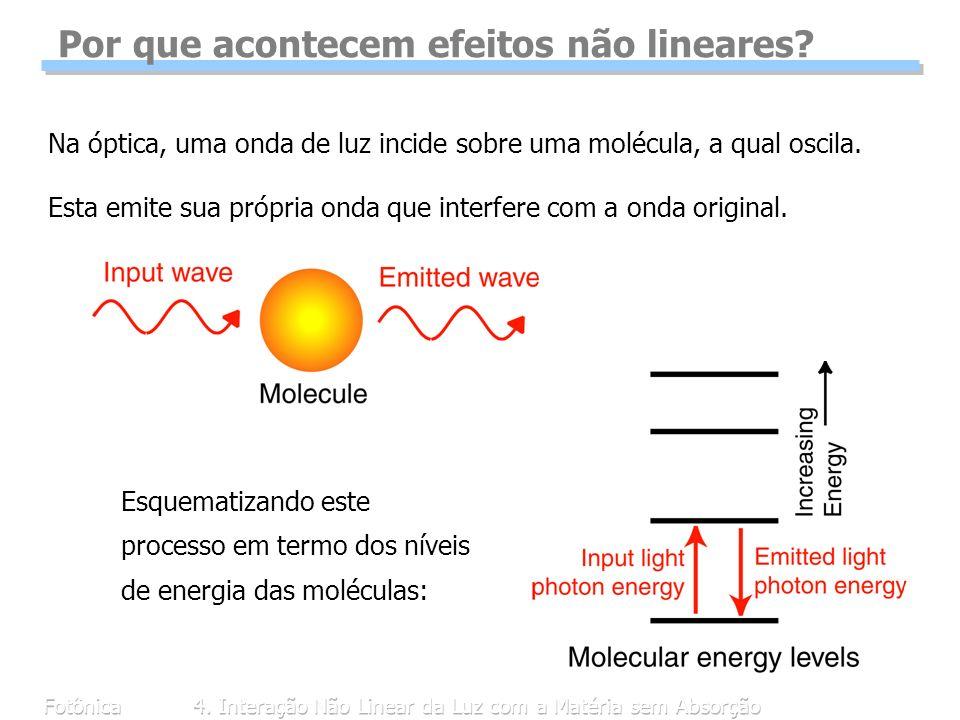 Fotônica4. Interação Não Linear da Luz com a Matéria sem Absorção Por que acontecem efeitos não lineares? Na óptica, uma onda de luz incide sobre uma