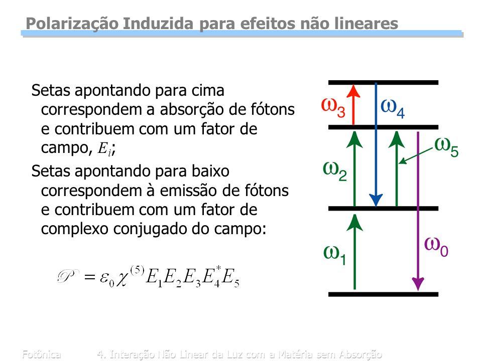 Fotônica4. Interação Não Linear da Luz com a Matéria sem Absorção Polarização Induzida para efeitos não lineares Setas apontando para cima corresponde