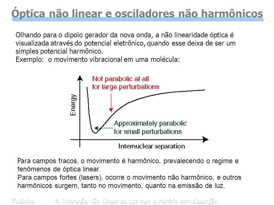 Fotônica4. Interação Não Linear da Luz com a Matéria sem Absorção Óptica não linear e osciladores não harmônicos Para campos fracos, o movimento é har