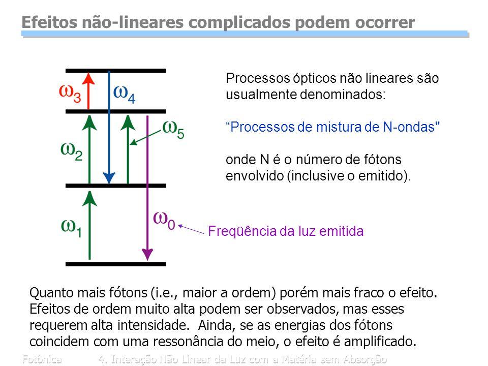 Fotônica4. Interação Não Linear da Luz com a Matéria sem Absorção Efeitos não-lineares complicados podem ocorrer Quanto mais fótons (i.e., maior a ord