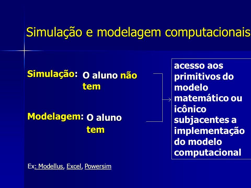 Simulação e modelagem computacionais Simulação: Modelagem: acesso aos primitivos do modelo matemático ou icônico subjacentes a implementação do modelo computacional Ex: Modellus, Excel, Powersim: ModellusExcelPowersim O aluno não tem O aluno tem