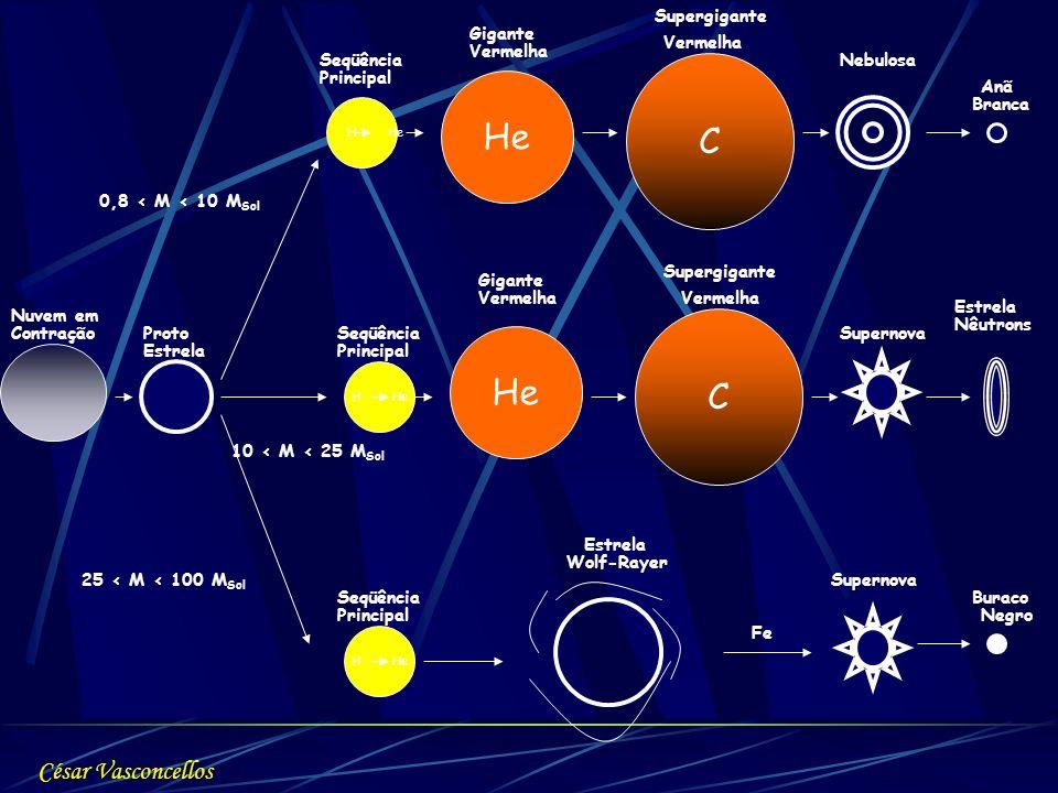 H He He C C Nuvem em Proto - 0,8 < M < 10 M Sol 25 < M < 100 M Sol Contração Estrela 10 < M < 25 M Sol Seqüência Principal Gigante Vermelha Gigante Ve