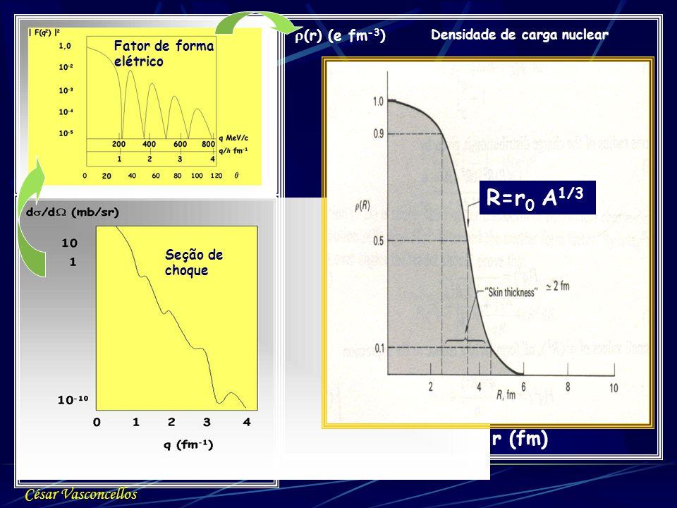 r (fm) (r) (e fm -3 ) 04321 0,10 0,08 0,06 0,04 0,02 56 Densidade de carga nuclear Fator de forma elétrico Seção de choque R=r 0 A 1/3 César Vasconcel