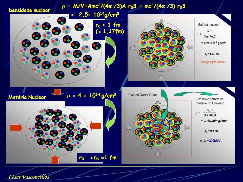 2,5 10 14 g/cm 3 2,5 10 14 g/cm 3 r 0 > 1 fm ( 1,17fm) = 4 10 14 g/cm 3 = 4 10 14 g/cm 3 Matéria Nuclear Densidade nuclear r 0 r N 1 fm r 0 3r 0 3 = M
