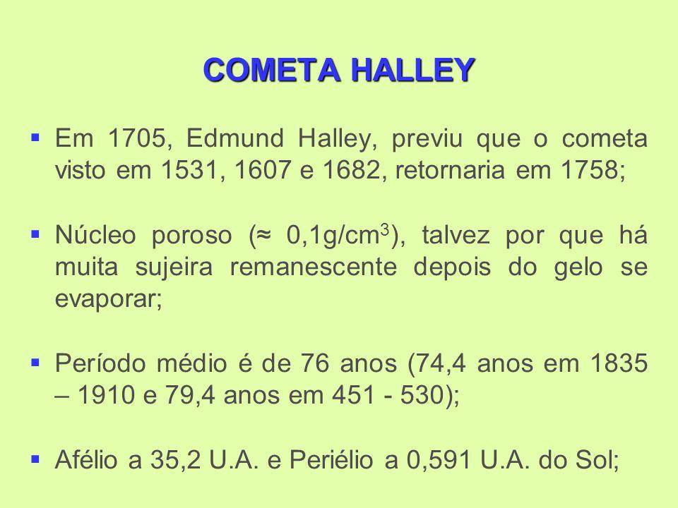 COMETA HALLEY Em 1705, Edmund Halley, previu que o cometa visto em 1531, 1607 e 1682, retornaria em 1758; Núcleo poroso ( 0,1g/cm 3 ), talvez por que há muita sujeira remanescente depois do gelo se evaporar; Período médio é de 76 anos (74,4 anos em 1835 – 1910 e 79,4 anos em 451 - 530); Afélio a 35,2 U.A.