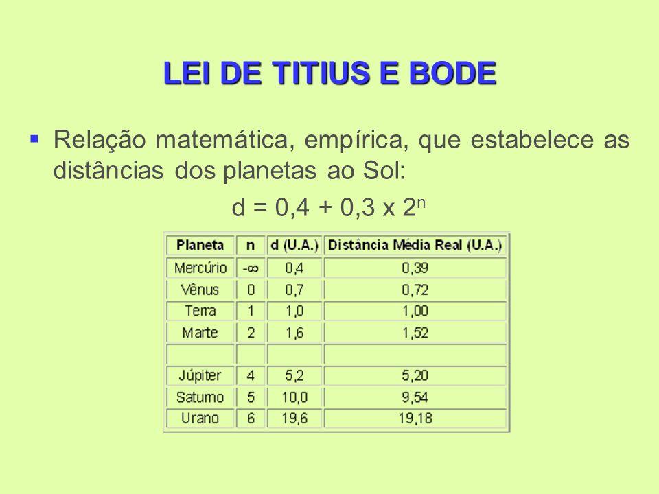 LEI DE TITIUS E BODE Relação matemática, empírica, que estabelece as distâncias dos planetas ao Sol: d = 0,4 + 0,3 x 2 n