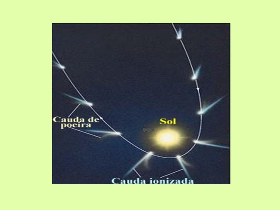 FATORES QUE ATUAM NA DESAGREGAÇÃO DO NÚCLEO Perda constante de material; Choques com outras partículas que se movem pelo céu; Repulsão entre partículas resultantes da pressão da radiação e da ação do vento solar; Campo gravitacional dos planetas gigantes como Júpiter;