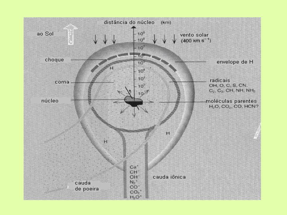 ESTRUTURA FÍSICA NÚCLEO É o próprio cometa quando está longe do Sol.