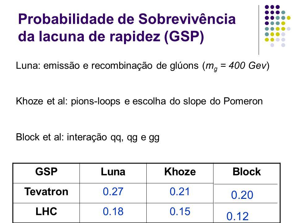 Probabilidade de Sobrevivência da lacuna de rapidez (GSP) GSPLunaKhozeBlock Tevatron0.270.21 LHC0.180.15 Luna: emissão e recombinação de glúons (m g =