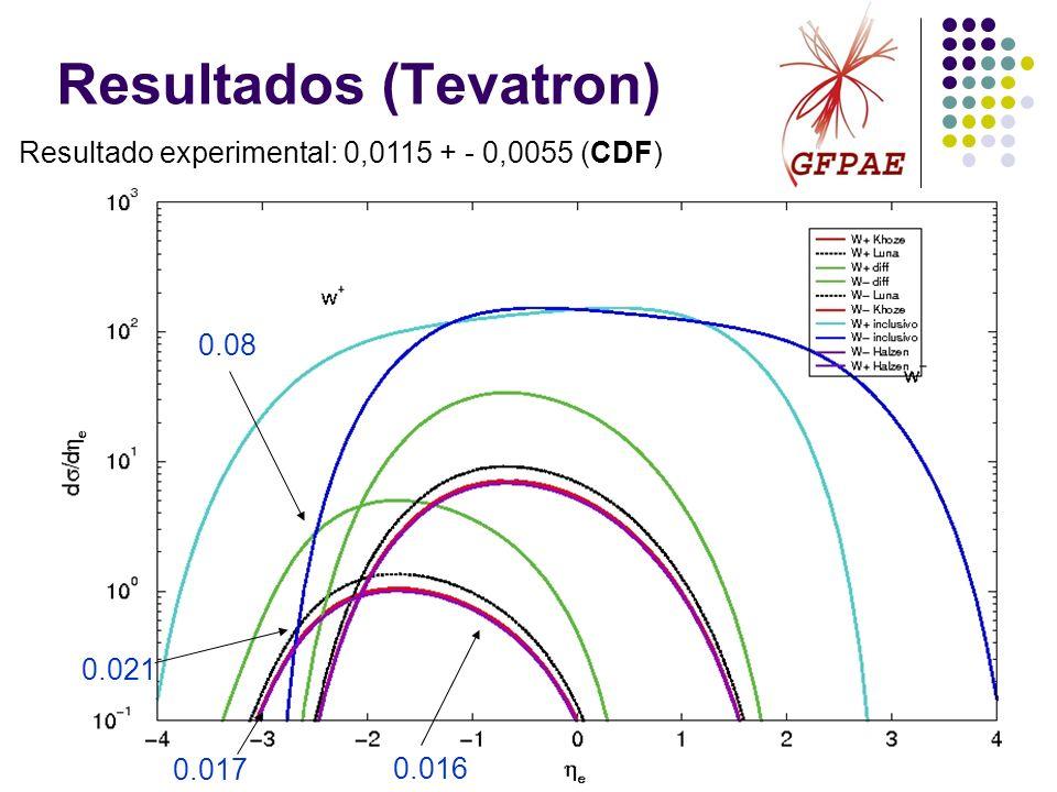 Resultados (Tevatron) 0.017 0.021 0.08 Resultado experimental: 0,0115 + - 0,0055 (CDF) 0.016