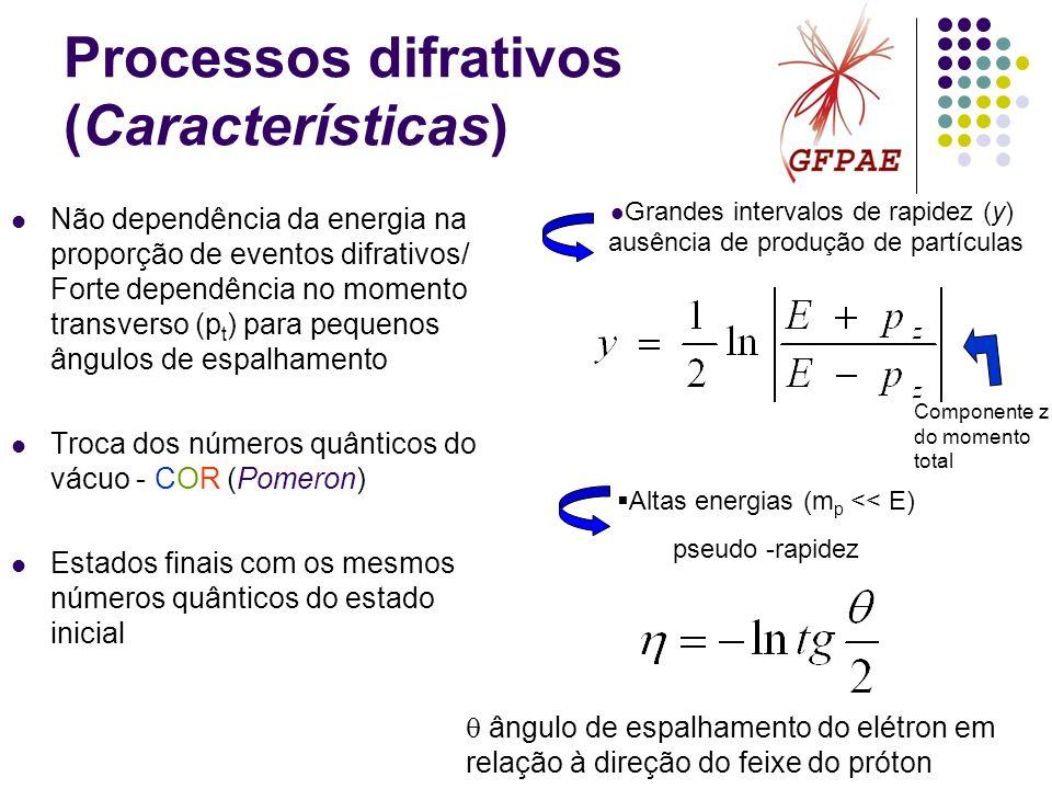 Processos difrativos (Características) Não dependência da energia na proporção de eventos difrativos/ Forte dependência no momento transverso (p t ) p