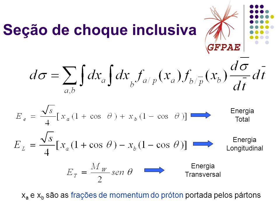 Seção de choque inclusiva Energia Total Energia Longitudinal Energia Transversal x a e x b são as frações de momentum do próton portada pelos pártons