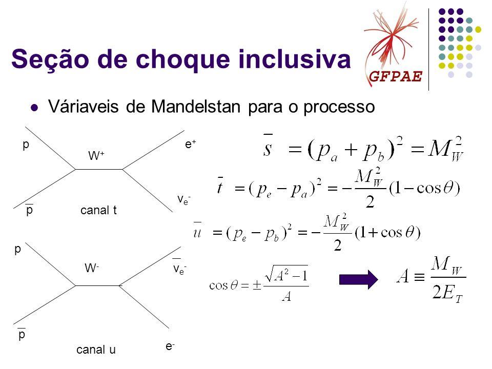 Seção de choque inclusiva Váriaveis de Mandelstan para o processo W+W+ W-W- e-e- e+e+ νe-νe- νe-νe- p p p p canal u canal t