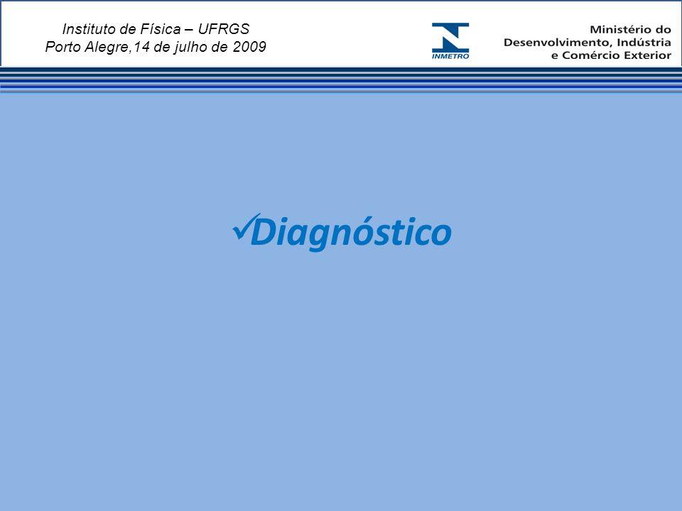 Instituto de Física – UFRGS Porto Alegre,14 de julho de 2009 Diagnóstico