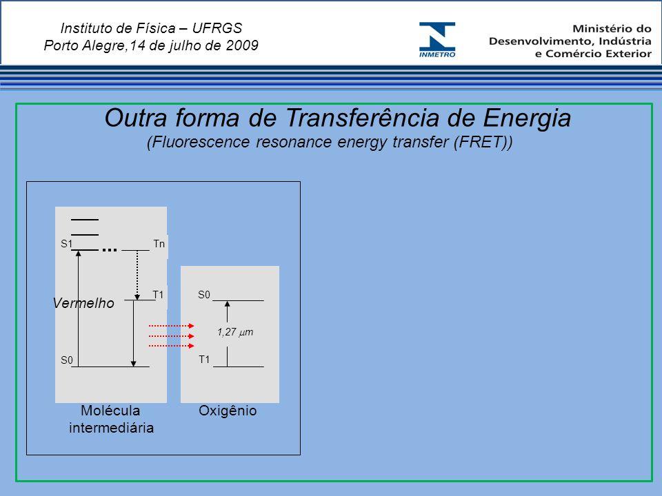 Instituto de Física – UFRGS Porto Alegre,14 de julho de 2009 Outra forma de Transferência de Energia (Fluorescence resonance energy transfer (FRET)) S0 S1 Vermelho T1 Tn T1 S0 1,27 m Molécula intermediária Oxigênio