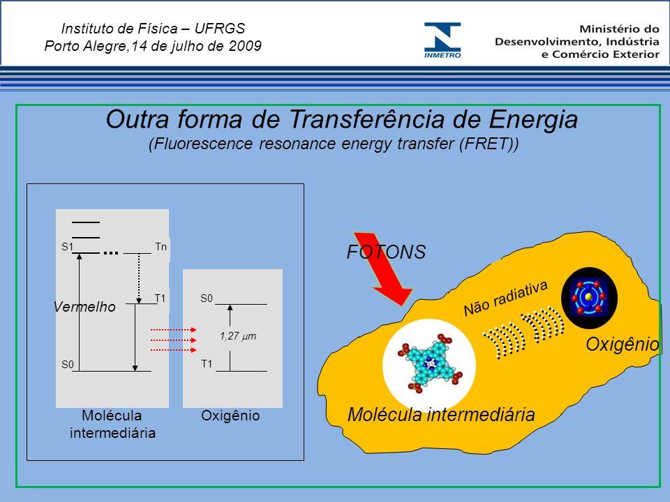 Instituto de Física – UFRGS Porto Alegre,14 de julho de 2009 Outra forma de Transferência de Energia (Fluorescence resonance energy transfer (FRET)) S0 S1 Vermelho T1 Tn T1 S0 1,27 m Molécula intermediária Oxigênio Molécula intermediária Não radiativa FOTONS