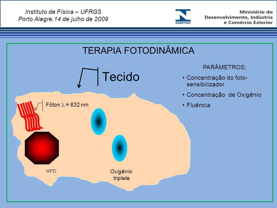 Instituto de Física – UFRGS Porto Alegre,14 de julho de 2009 HPD Oxigênio triplete Fóton = 632 nm Tecido PARÂMETROS: Concentração do foto- sensibilizador Concentração de Oxigênio Fluência TERAPIA FOTODINÂMICA