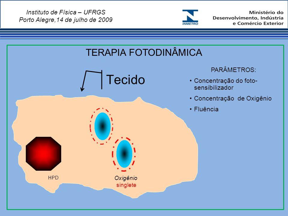 Instituto de Física – UFRGS Porto Alegre,14 de julho de 2009 Tecido PARÂMETROS: Concentração do foto- sensibilizador Concentração de Oxigênio Fluência TERAPIA FOTODINÂMICA