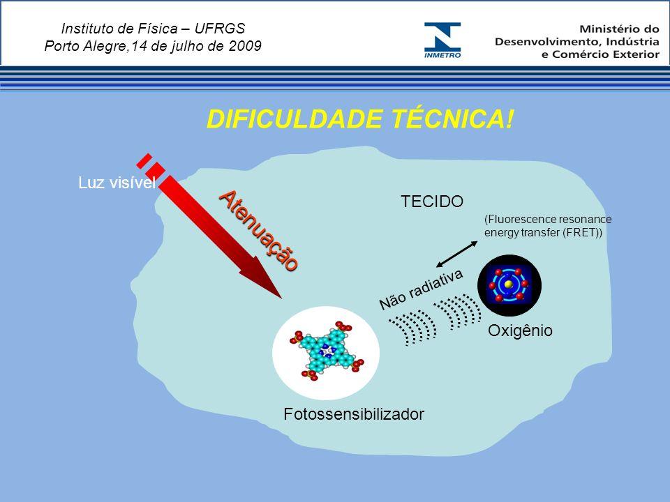 Instituto de Física – UFRGS Porto Alegre,14 de julho de 2009 Oxigênio Fotossensibilizador TECIDO Luz visível Não radiativa (Fluorescence resonance energy transfer (FRET)) A t e n u a ç ã o DIFICULDADE TÉCNICA!