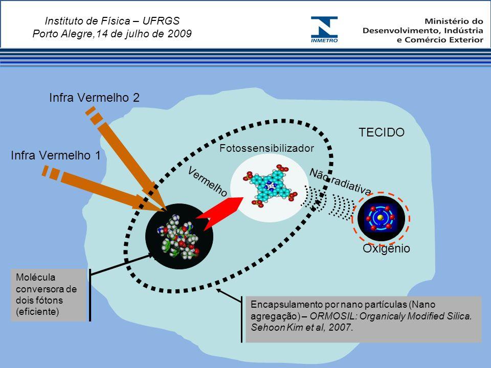 Instituto de Física – UFRGS Porto Alegre,14 de julho de 2009 TECIDO Oxigênio Fotossensibilizador Infra Vermelho 1 Infra Vermelho 2 Molécula conversora de dois fótons (eficiente) Encapsulamento por nano partículas (Nano agregação) – ORMOSIL: Organicaly Modified Silica.