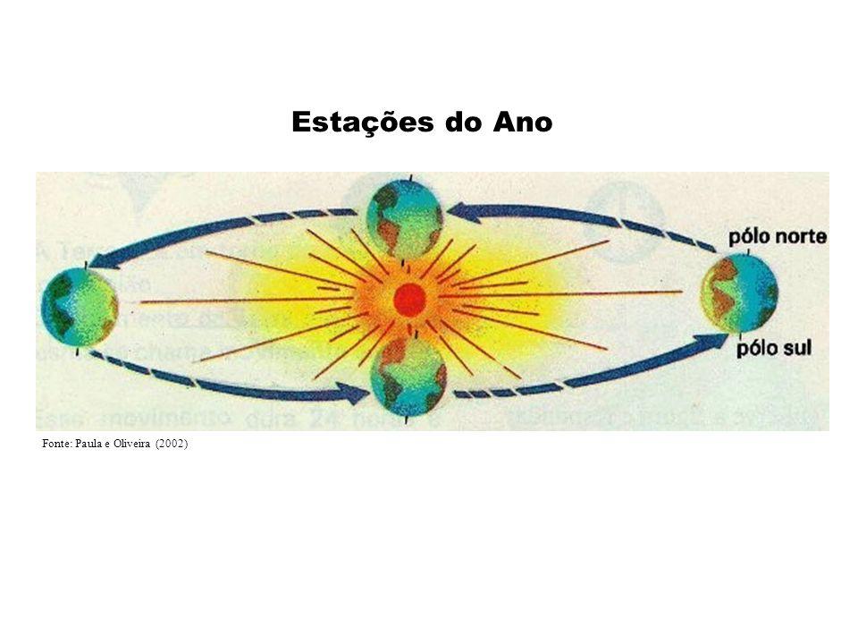 Fonte: Paula e Oliveira (2002) Estações do Ano