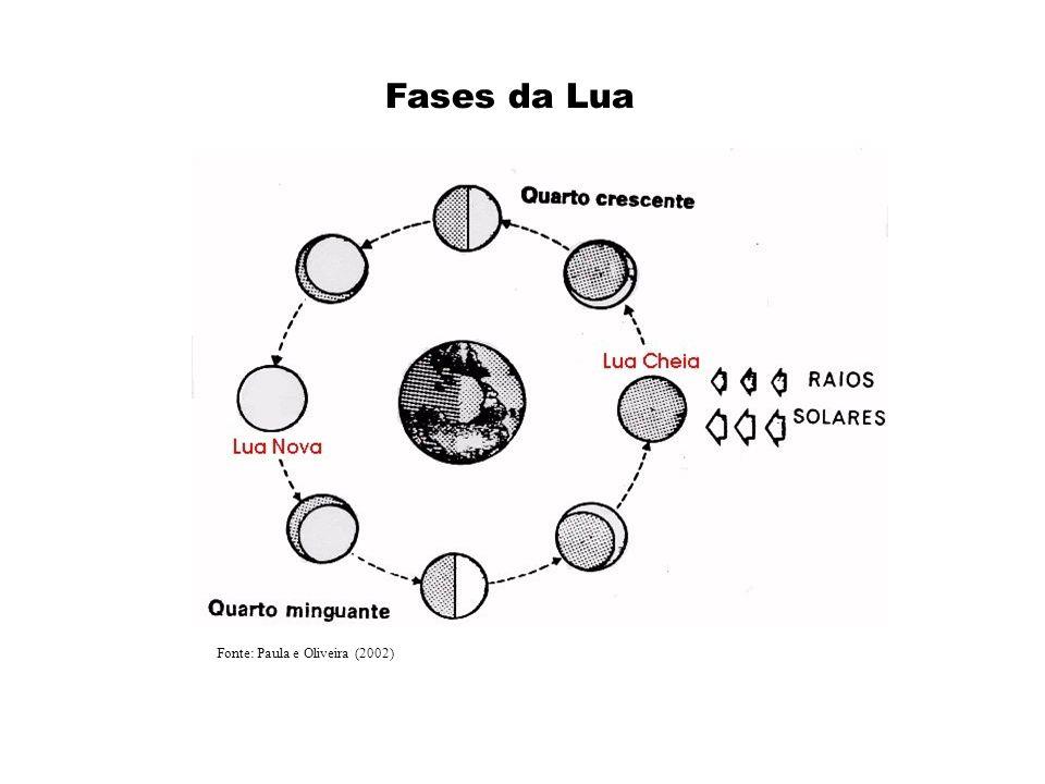Fases da Lua Fonte: Paula e Oliveira (2002)