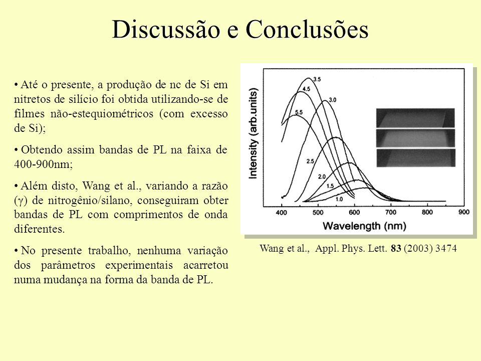 Wang et al., Appl. Phys. Lett. 83 (2003) 3474 Até o presente, a produção de nc de Si em nitretos de silício foi obtida utilizando-se de filmes não-est