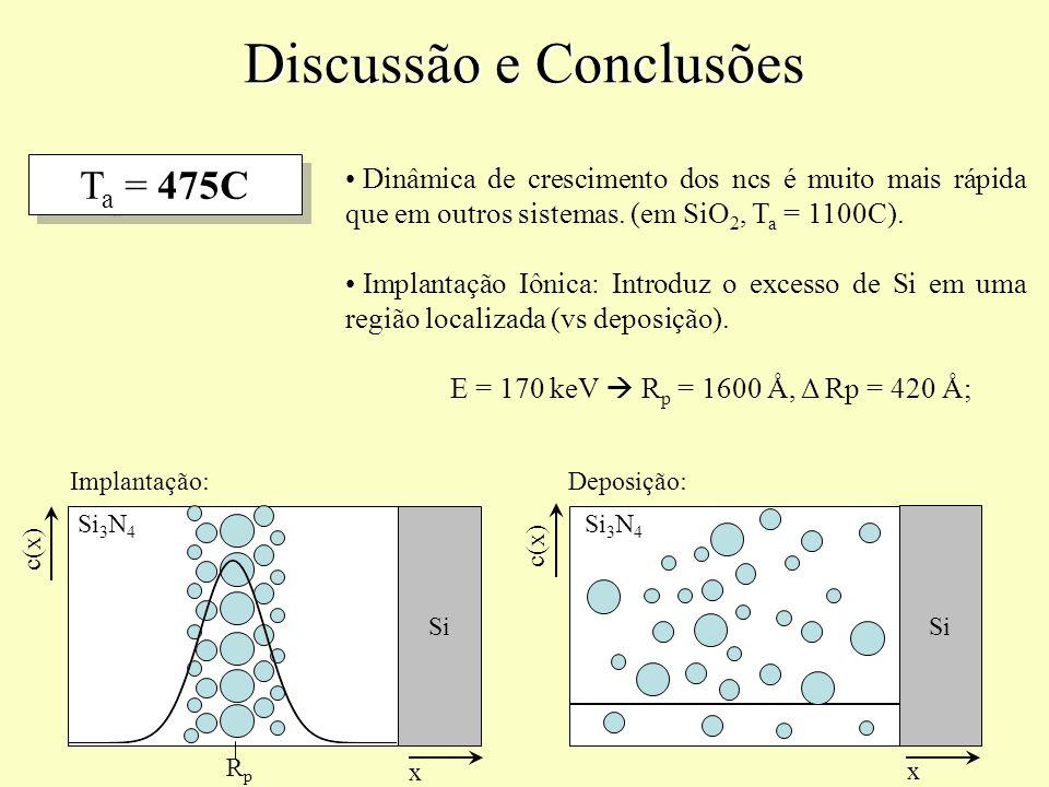 Discussão e Conclusões T a = 475C Dinâmica de crescimento dos ncs é muito mais rápida que em outros sistemas. (em SiO 2, T a = 1100C). Implantação Iôn