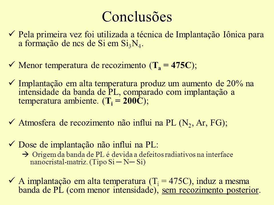 Conclusões Pela primeira vez foi utilizada a técnica de Implantação Iônica para a formação de ncs de Si em Si 3 N 4. Menor temperatura de recozimento