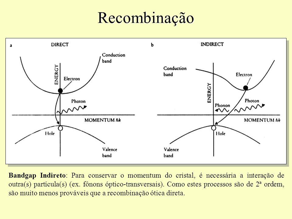 Recombinação Bandgap Indireto: Para conservar o momentum do cristal, é necessária a interação de outra(s) partícula(s) (ex. fônons óptico-transversais