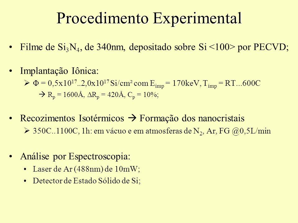 Procedimento Experimental Filme de Si 3 N 4, de 340nm, depositado sobre Si por PECVD; Implantação Iônica: Φ = 0,5x10 17..2,0x10 17 Si/cm² com E imp =