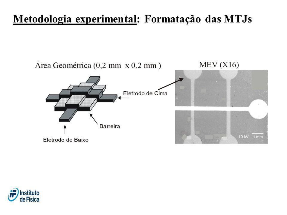 Metodologia experimental: Formatação das MTJs