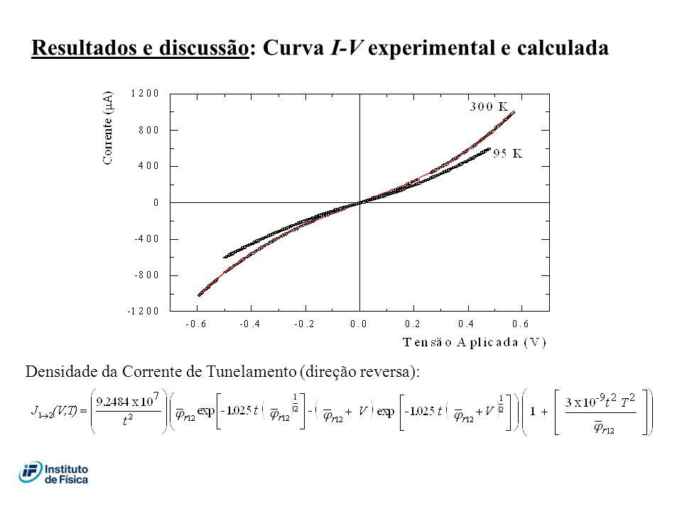 Resultados e discussão: Curva I-V experimental e calculada Densidade da Corrente de Tunelamento (direção reversa):
