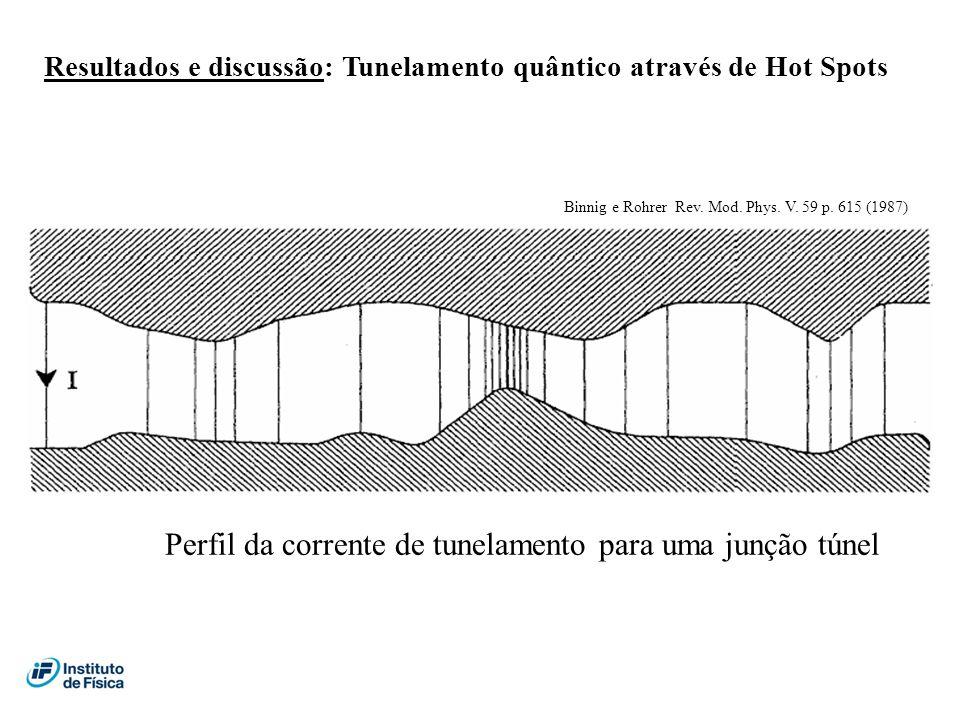 Resultados e discussão: Tunelamento quântico através de Hot Spots Binnig e Rohrer Rev. Mod. Phys. V. 59 p. 615 (1987) Perfil da corrente de tunelament