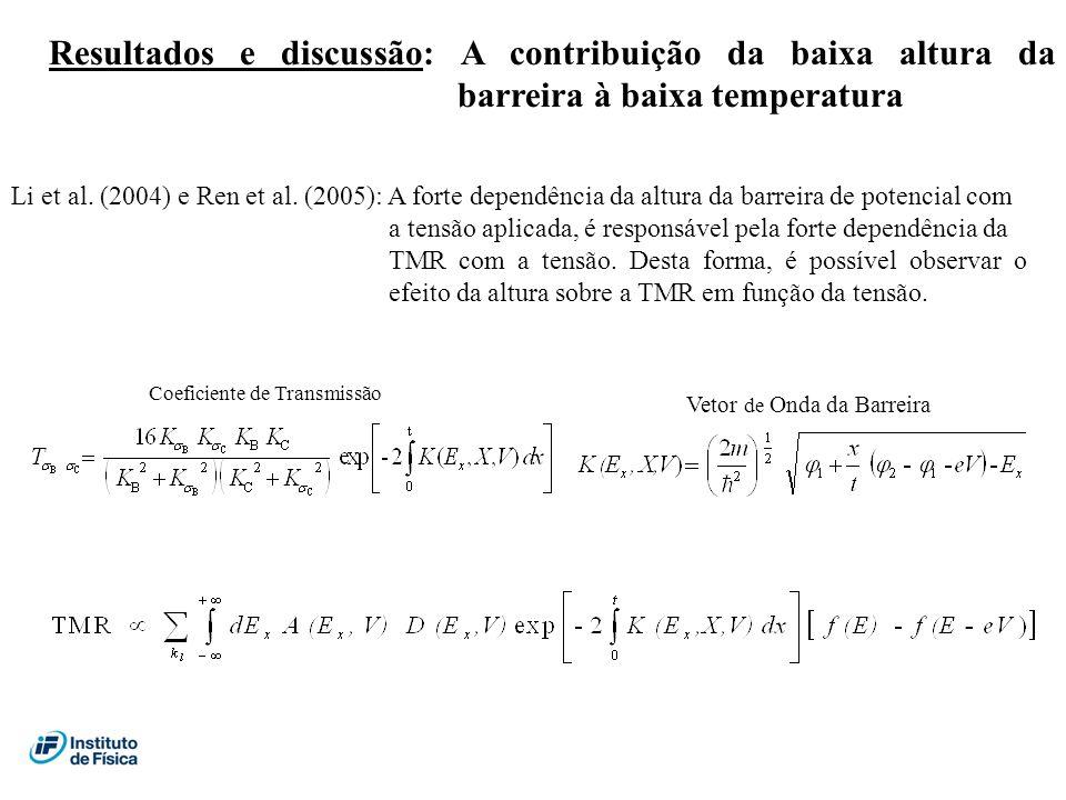Resultados e discussão: A contribuição da baixa altura da barreira à baixa temperatura Li et al. (2004) e Ren et al. (2005): A forte dependência da al