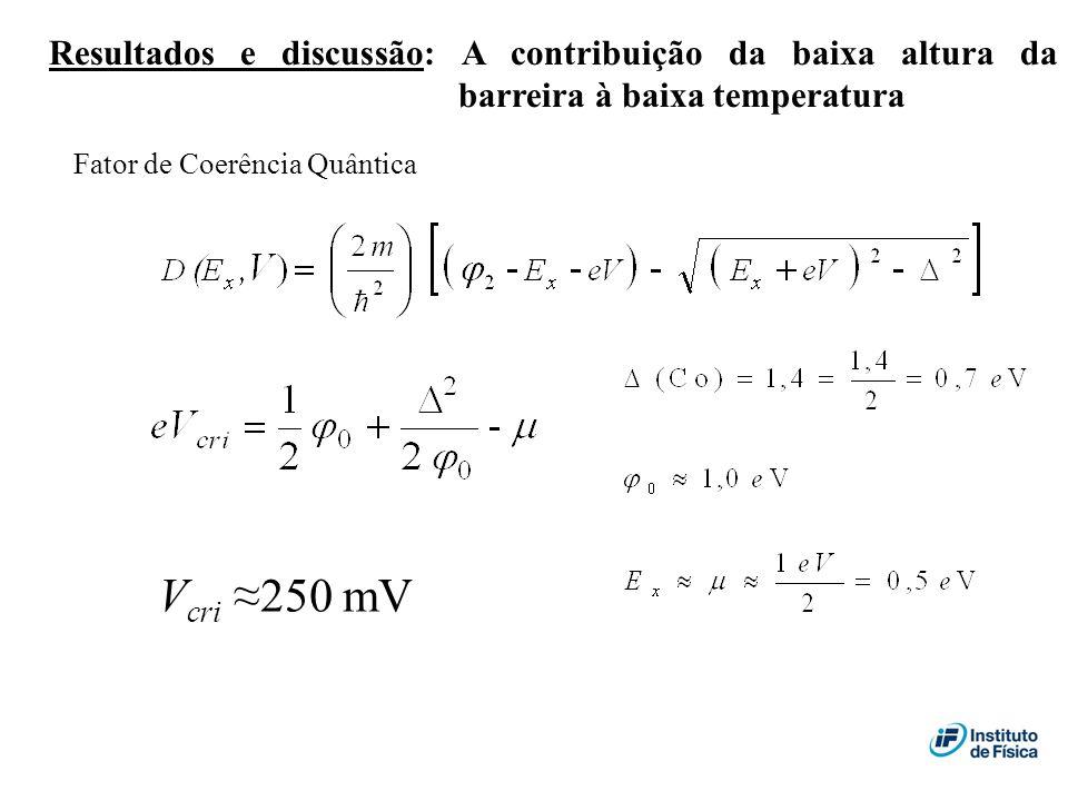 Resultados e discussão: A contribuição da baixa altura da barreira à baixa temperatura V cri 250 mV Fator de Coerência Quântica
