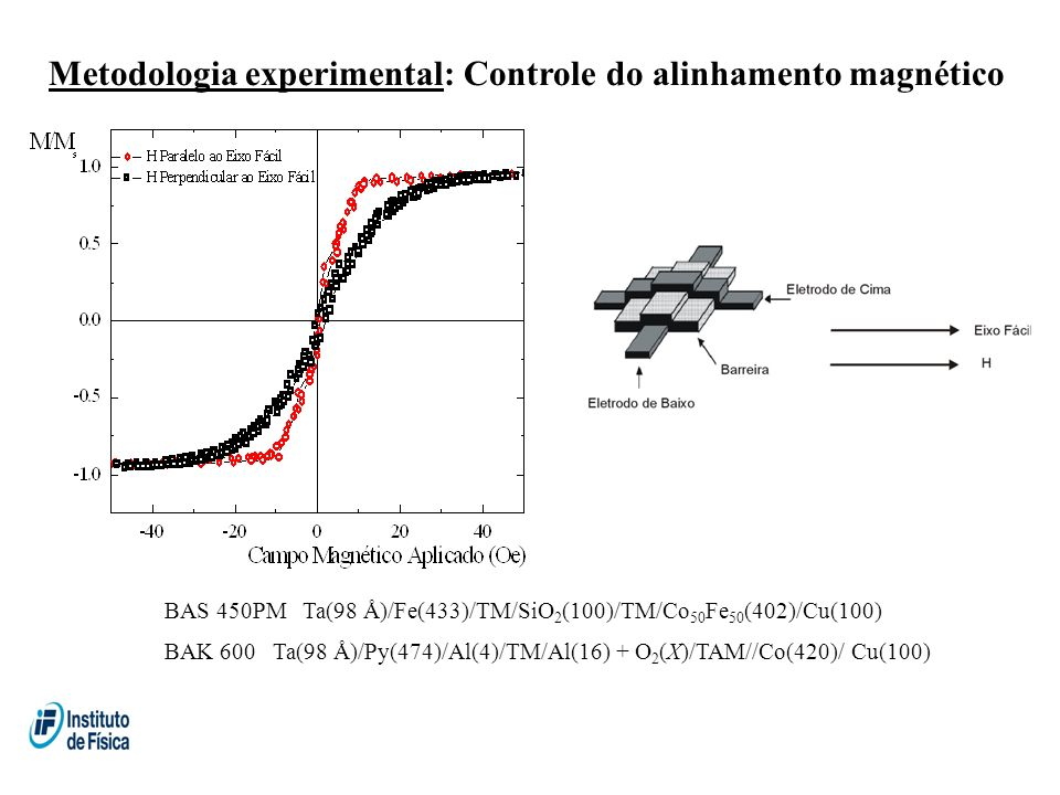Metodologia experimental: Controle do alinhamento magnético BAK 600 Ta(98 Å)/Py(474)/Al(4)/TM/Al(16) + O 2 (X)/TAM//Co(420)/ Cu(100) BAS 450PM Ta(98 Å)/Fe(433)/TM/SiO 2 (100)/TM/Co 50 Fe 50 (402)/Cu(100)