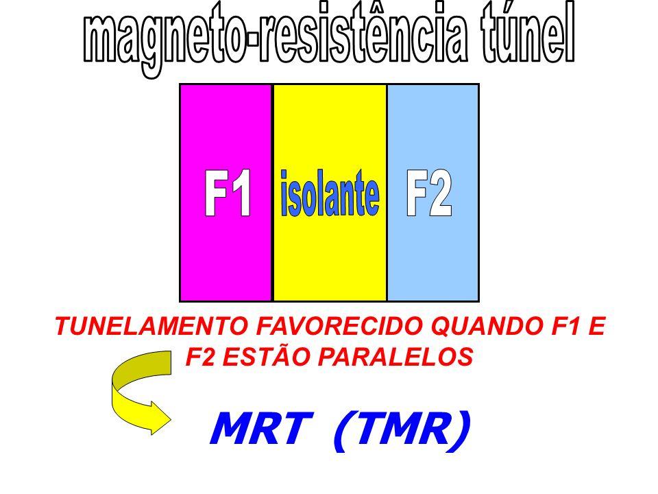 Conclusões : As MTJs foram depositadas sob condições de oxidação que garantem: - Baixa altura da barreira - Baixa assimetria da barreira - Forte dependência da TMR com a tensão aplicada -Tunelamento quântico como mecanismo de transporte eletrônico Produção das Amostras Isto possibilitou: - Inversão da TMR com a tensão aplicada à 77 K