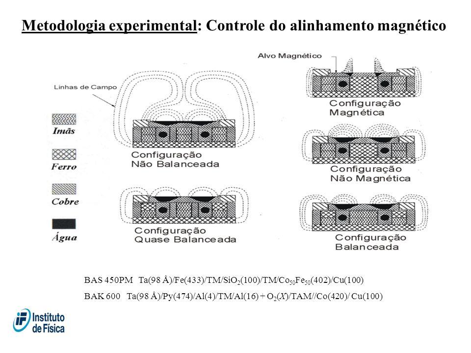 Metodologia experimental: Controle do alinhamento magnético BAS 450PM Ta(98 Å)/Fe(433)/TM/SiO 2 (100)/TM/Co 50 Fe 50 (402)/Cu(100) BAK 600 Ta(98 Å)/Py(474)/Al(4)/TM/Al(16) + O 2 (X)/TAM//Co(420)/ Cu(100)
