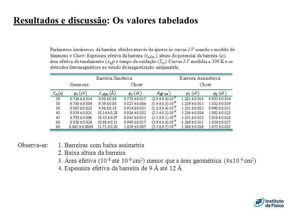 Resultados e discussão: Os valores tabelados Parâmetros intrínsecos da barreira obtidos através de ajustes às curvas I-V usando o modelo de Simmons e
