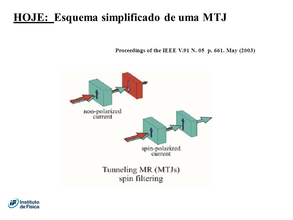 HOJE: Esquema simplificado de uma MTJ Proceedings of the IEEE V.91 N. 05 p. 661. May (2003)