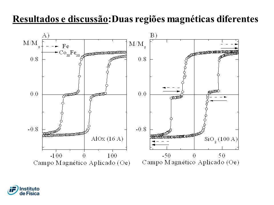 Resultados e discussão:Duas regiões magnéticas diferentes