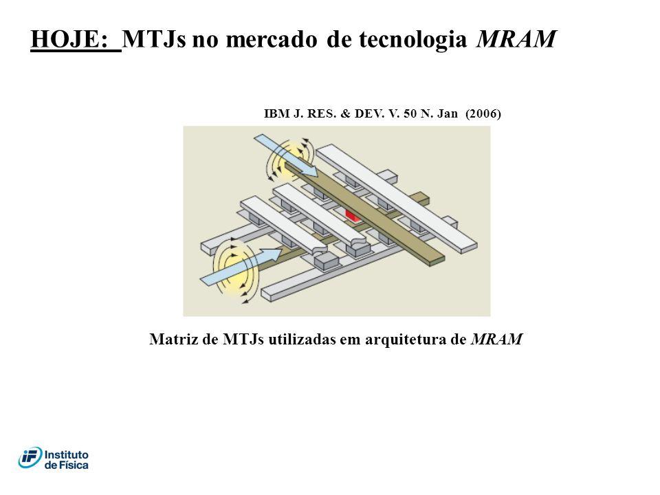 HOJE: MTJs no mercado de tecnologia MRAM IBM J. RES. & DEV. V. 50 N. Jan (2006) Matriz de MTJs utilizadas em arquitetura de MRAM