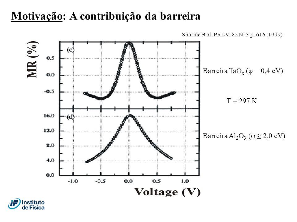 Sharma et al. PRL V. 82 N. 3 p. 616 (1999) Barreira TaO x (φ = 0,4 eV) Barreira Al 2 O 3 (φ 2,0 eV) T = 297 K Motivação: A contribuição da barreira