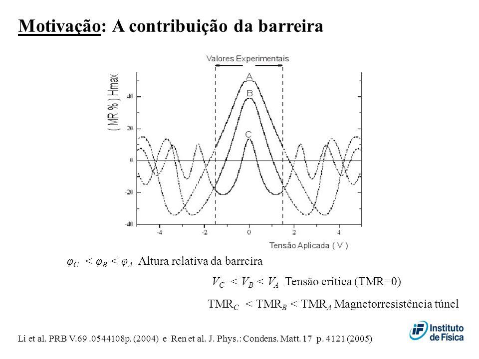 V C < V B < V A Tensão crítica (TMR=0) TMR C < TMR B < TMR A Magnetorresistência túnel φ C < φ B < φ A Altura relativa da barreira Li et al. PRB V.69.
