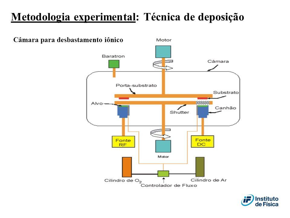 Metodologia experimental: Técnica de deposição Câmara para desbastamento iônico