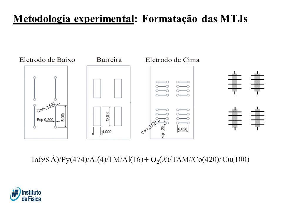 Metodologia experimental: Formatação das MTJs Ta(98 Å)/Py(474)/Al(4)/TM/Al(16) + O 2 (X)/TAM//Co(420)/ Cu(100)