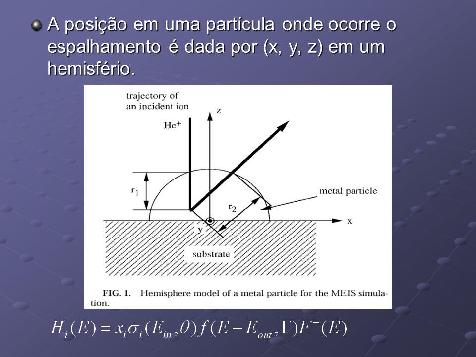 A posição em uma partícula onde ocorre o espalhamento é dada por (x, y, z) em um hemisfério.