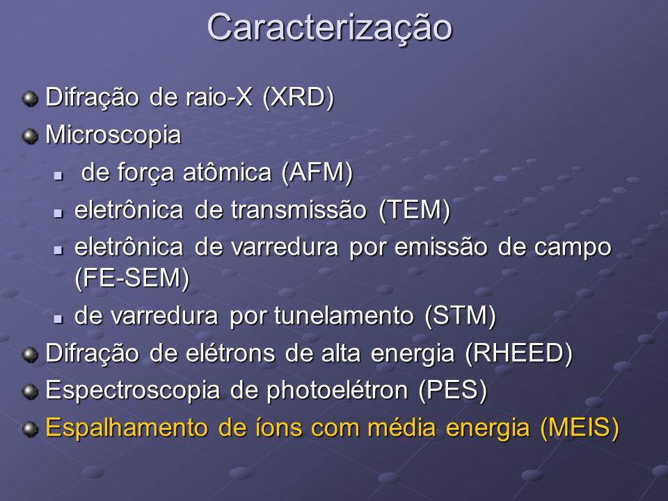 Caracterização Difração de raio-X (XRD) Microscopia de força atômica (AFM) de força atômica (AFM) eletrônica de transmissão (TEM) eletrônica de transmissão (TEM) eletrônica de varredura por emissão de campo (FE-SEM) eletrônica de varredura por emissão de campo (FE-SEM) de varredura por tunelamento (STM) de varredura por tunelamento (STM) Difração de elétrons de alta energia (RHEED) Espectroscopia de photoelétron (PES) Espalhamento de íons com média energia (MEIS)
